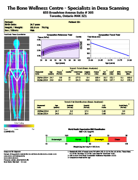 Male DEXA Body Composition